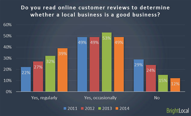 consistency of reading online reviews
